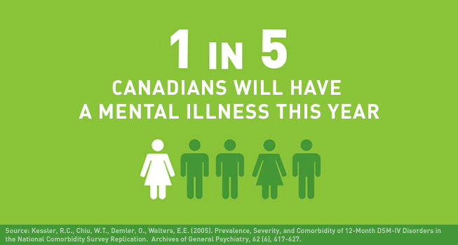 1 in 5 Canadians will have a mental illness this year